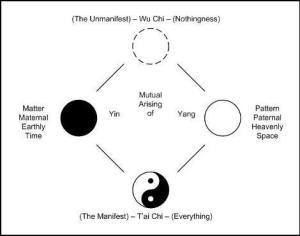 TAO-Yin-Yang-Creation