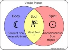 Vesica Pisces Soul parts.