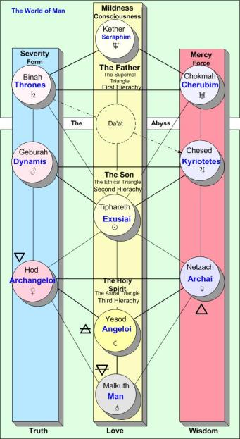 Kaballah - Christian Angelic Hierarchy