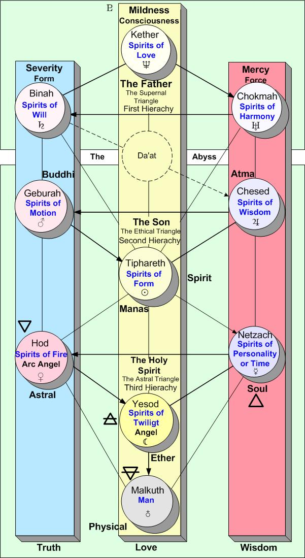 European Esoteric Names for the Sephira