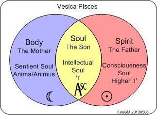 Vesica Pisces 2 EN