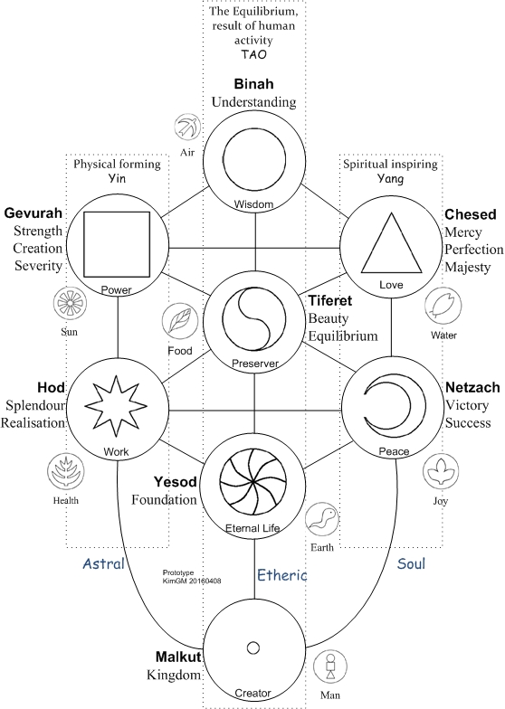 asha-in-tree-of-life
