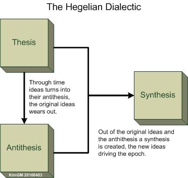 hegelian-dialectics-en