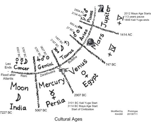 Cultural-Ages