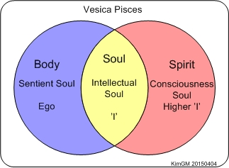Vesica Pisces Souls EN