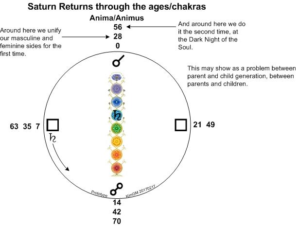 saturn-returns