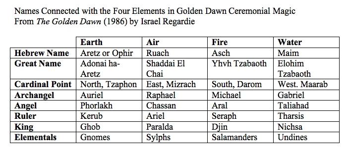 elementals-names