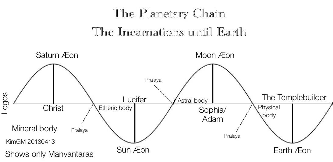 planetary-chain-short