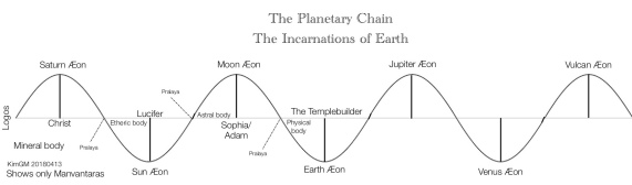 planetary-chain