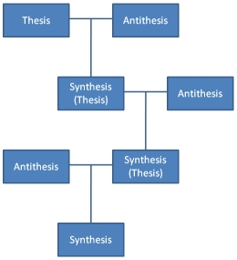 thesis_antithesis_synthesis