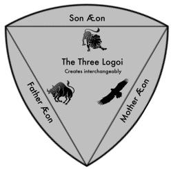 Three_Logoi