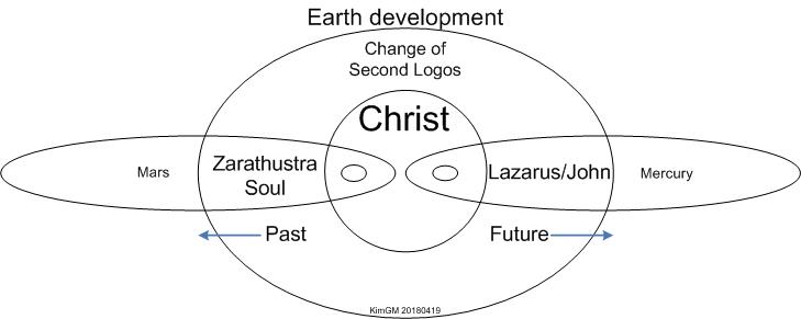 Zarathustra-Lazarus
