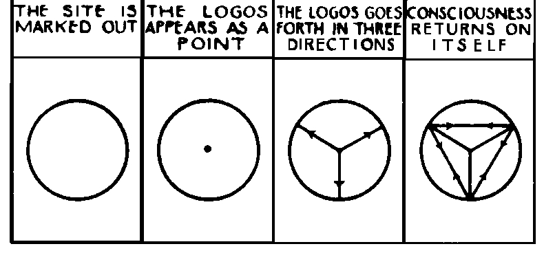 creating-of-the-logoi-theosophy-1