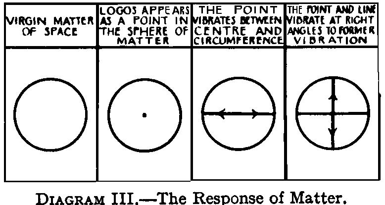 creating-of-the-logoi-theosophy-2