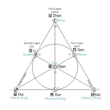 Fano-Plane-Planet-Trigram-Moon-Up-Logoi.jpg